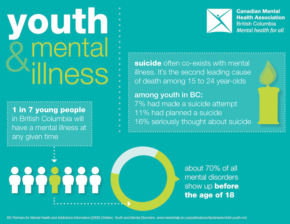 mental health in youths The missouri department of mental health is dedicated to combating stigma associated with mental illness, developmental disabilities, and substance addiction.