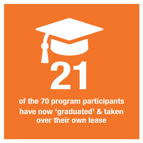 """21 of the 70 program participants have now """"graduated"""" and taken over their own lease"""