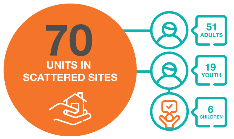 51 adult units, 19 youth units, 6 children units of scattered sites (infographic)