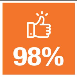 98% (infographic)