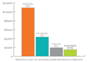 costs of housing homeless people in a hospital monthly - $11000, compared to $4000 in a provincial jail, compared to $2000 in a shelter bed, while the scattered sites housing is $1800 per month making it the most cost effective solution to homelessness