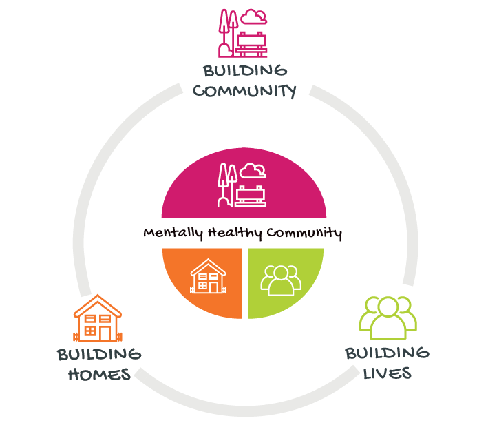 Mentally Healthy Community, Building homes, Building lives, Building community