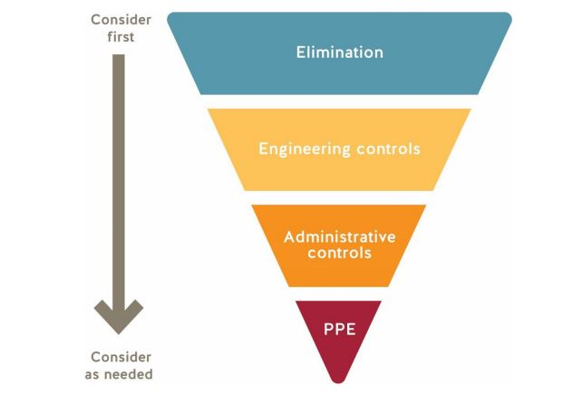 "infographi upside down triangle the top sections reading Elimination, next engineering controls, then administrative controls, lastly PPE. On the left of the pyramid there is text reading ""consider first"" with an arrow pointing down the triangle to the next text reading ""Consider as needed"""